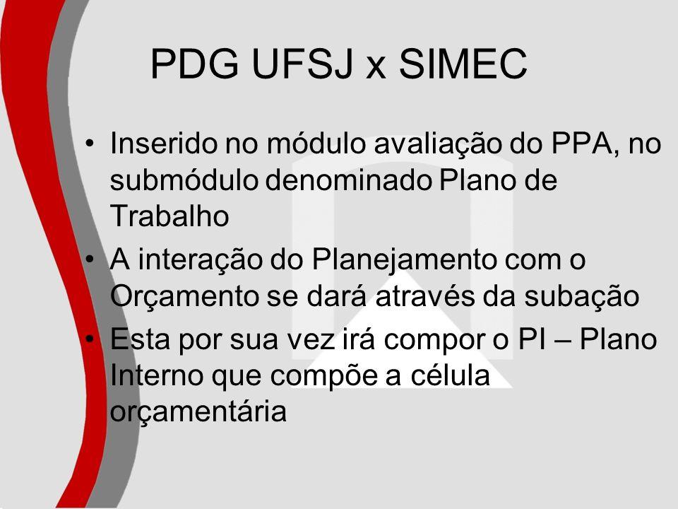 PDG UFSJ x SIMEC Inserido no módulo avaliação do PPA, no submódulo denominado Plano de Trabalho A interação do Planejamento com o Orçamento se dará at