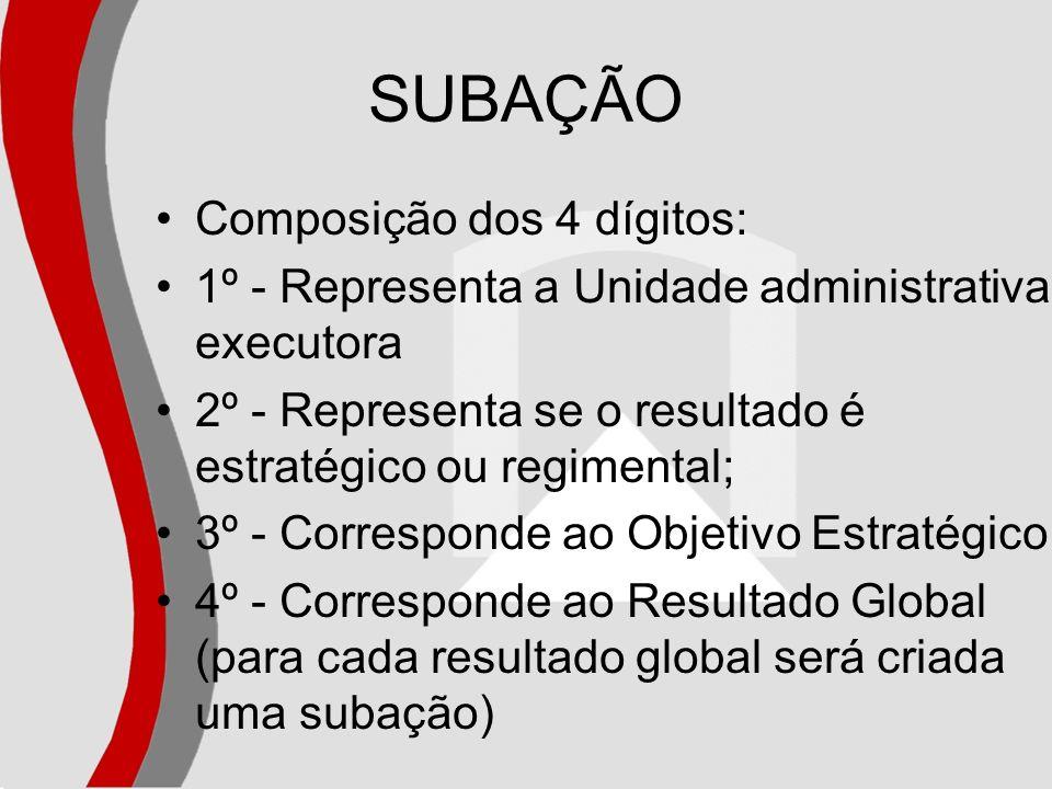 SUBAÇÃO Composição dos 4 dígitos: 1º - Representa a Unidade administrativa executora 2º - Representa se o resultado é estratégico ou regimental; 3º -