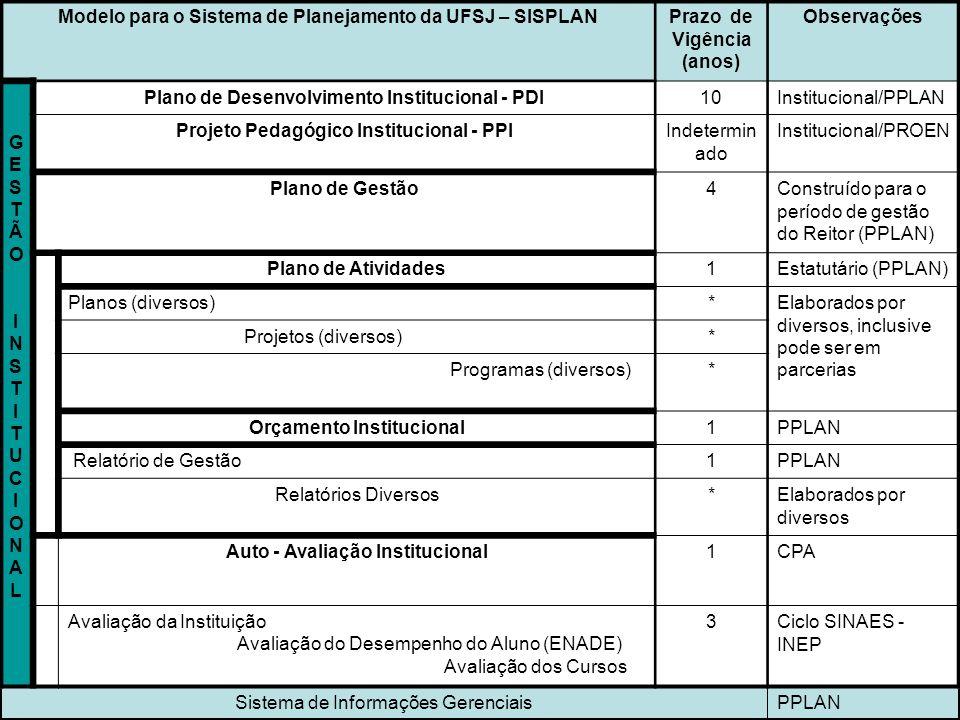Modelo para o Sistema de Planejamento da UFSJ – SISPLANPrazo de Vigência (anos) Observações GESTÃOINSTITUCIONALGESTÃOINSTITUCIONAL Plano de Desenvolvi