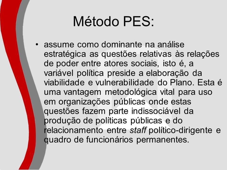 Método PES: assume como dominante na análise estratégica as questões relativas às relações de poder entre atores sociais, isto é, a variável política