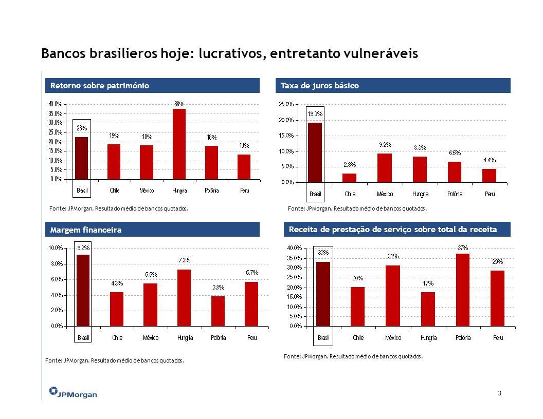 Os bancos brasileiros - fatores distintos de outras economias emergentes: 2 Pontos Fortes Setor lucrativo Balanços fortes: liquidez e capitalização sólida Maior transparência e avanços institucionais Diversificação de produtos / conhecimento de mercados Concorrência moderada Pontos Fracos Estrutura de retornos vulnerável Sistema pouco alavancado: Aversão a risco – deslocamento de crédito com dívida pύblica e ativos de curto prazo Spread bancário alto Inadimplência elevada Custo Brasil elevado Valorização de bancos pelo mercado de renda variável Fonte: JPMorgan.