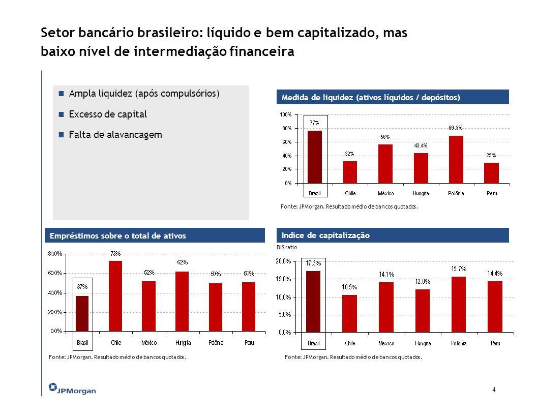 Setor bancário brasileiro: líquido e bem capitalizado, mas baixo nível de intermediação financeira Medida de liquidez (ativos líquidos / depósitos) 4 Ampla liquidez (após compulsórios) Excesso de capital Falta de alavancagem Fonte: JPMorgan.