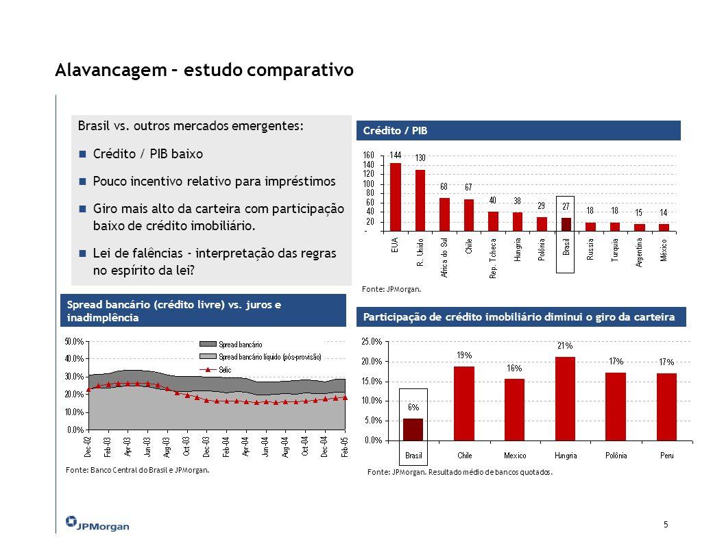 Alavancagem – estudo comparativo Crédito / PIB 5 Brasil vs.
