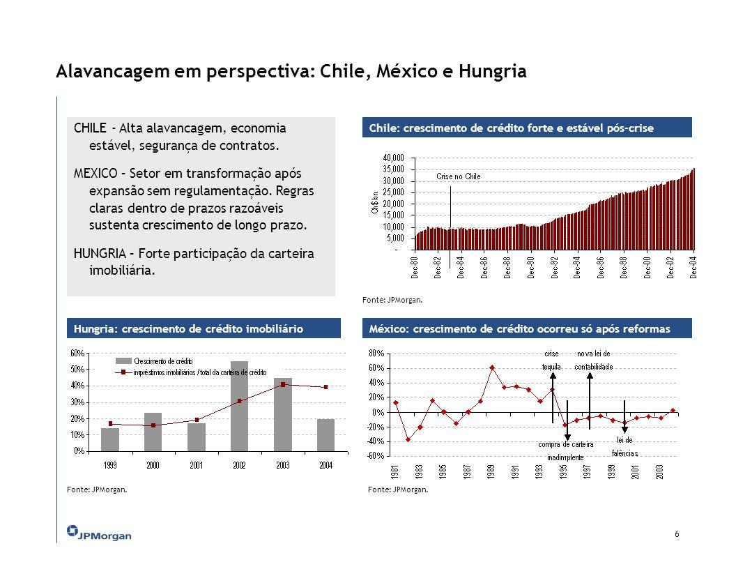 Alavancagem em perspectiva: Chile, México e Hungria Chile: crescimento de crédito forte e estável pós-crise 6 CHILE - Alta alavancagem, economia estável, segurança de contratos.