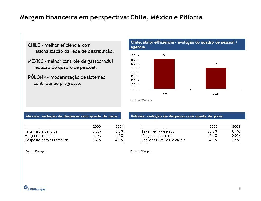 Custo de crédito elevado no Brasil – vetores a serem aprimorados Despesas / ativos rentáveis 7 Juro alto Peso de crédito direcionado Compulsório oneroso Carga de despesas administrativas elevada Inadimplência relevante Cunha fiscal alta Fonte: JPMorgan.