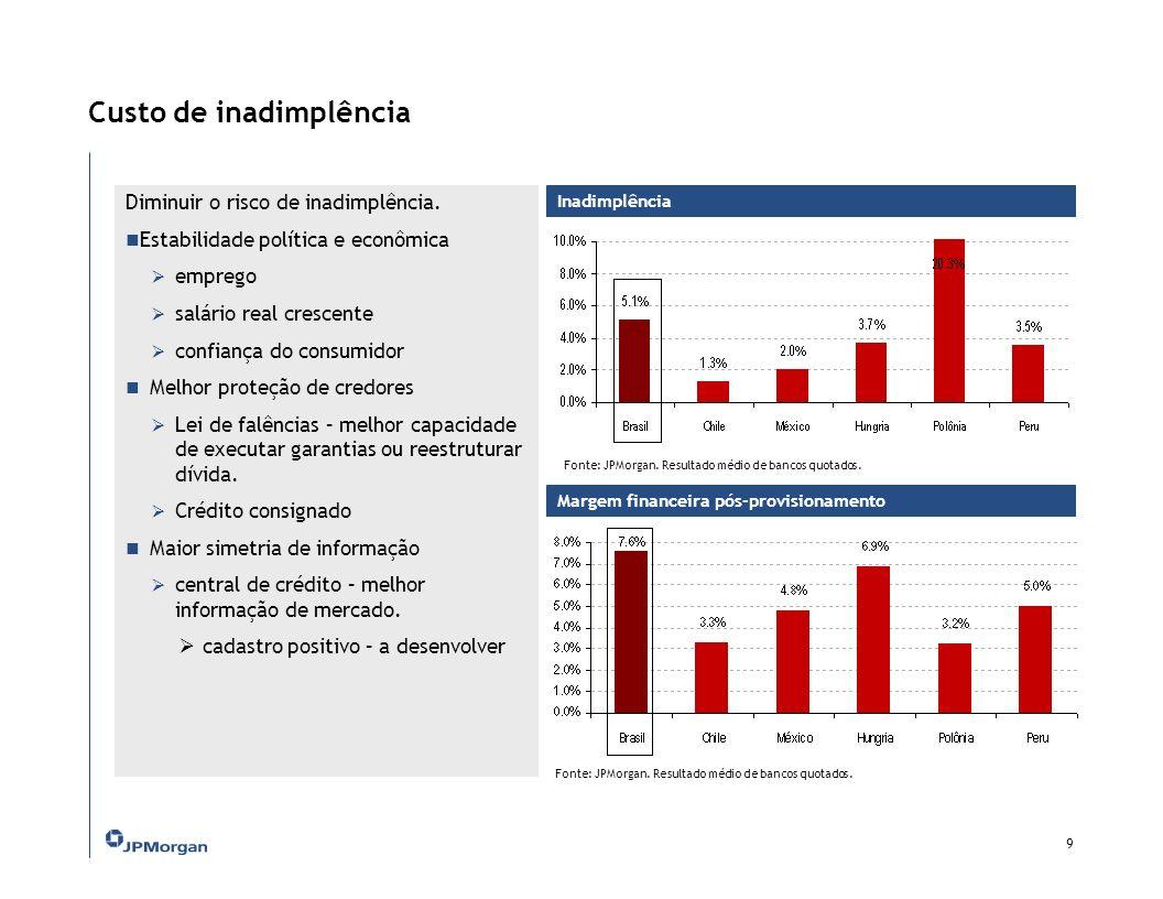 Margem financeira em perspectiva: Chile, México e Pôlonia Chile: Maior efficiência – evolução do quadro de pessoal / agencia.