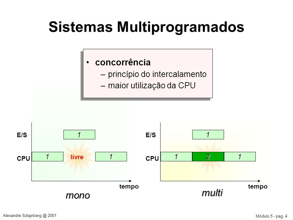 Módulo 5 - pag. 4 Alexandre Sztajnberg @ 2001 E/S CPU tempo mono livre 11 1 Sistemas Multiprogramados E/S CPU tempo multi livre 11 1 2 concorrência –p
