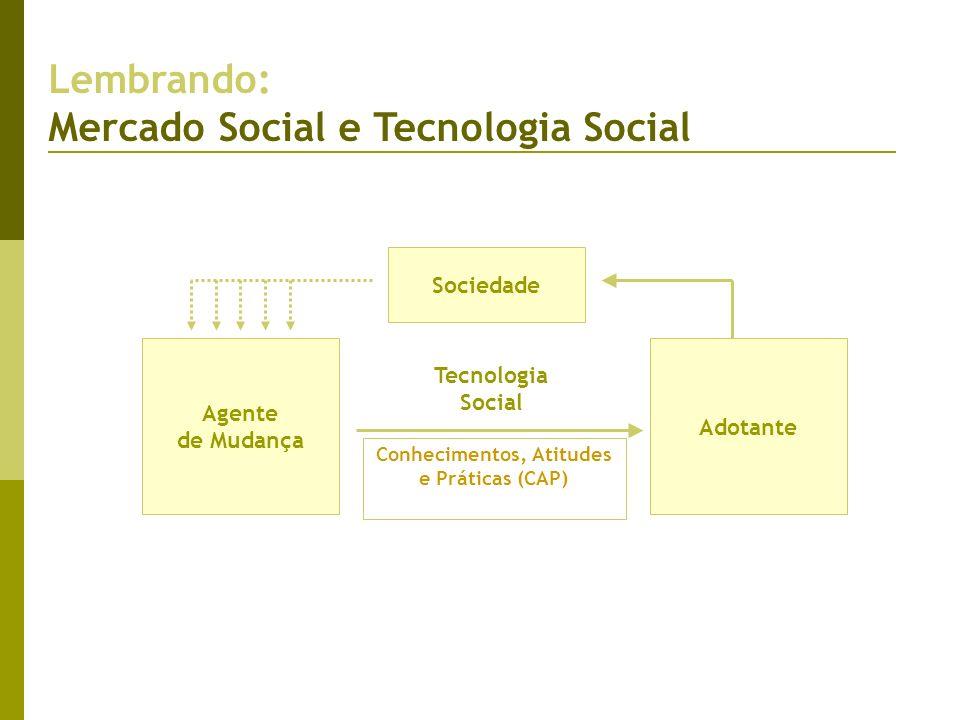 Adotante Conhecimentos, Atitudes e Práticas (CAP) Agente de Mudança Sociedade Lembrando: Mercado Social e Tecnologia Social Tecnologia Social
