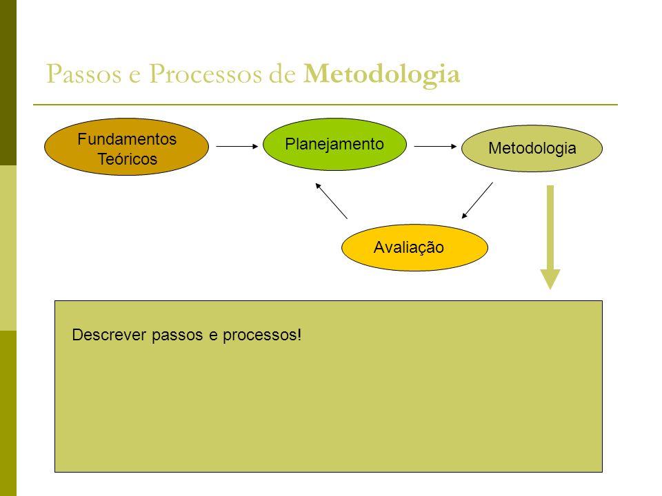 Passos e Processos de Metodologia Descrever passos e processos! Fundamentos Teóricos Planejamento Metodologia Avaliação