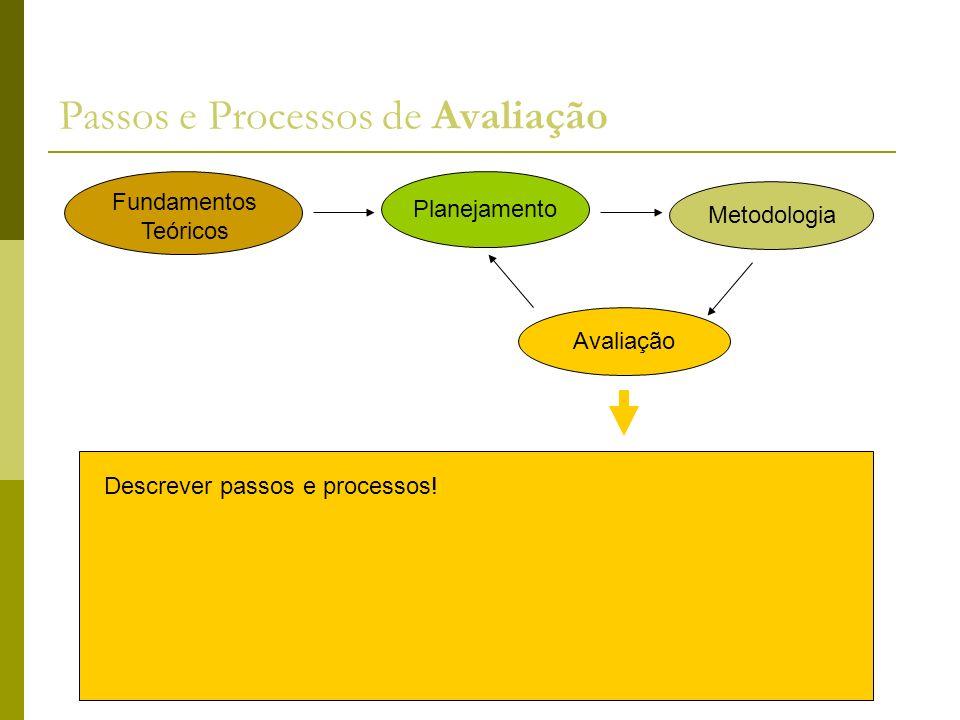 Passos e Processos de Avaliação Descrever passos e processos! Fundamentos Teóricos Planejamento Metodologia Avaliação