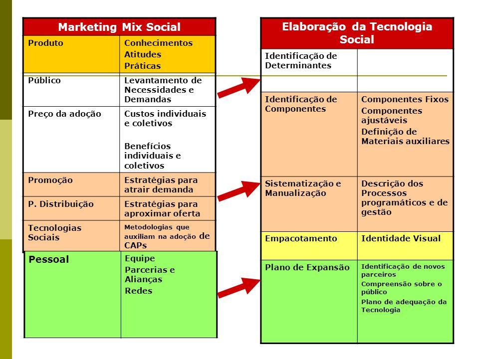 Marketing Mix Social ProdutoConhecimentos Atitudes Práticas PúblicoLevantamento de Necessidades e Demandas Preço da adoçãoCustos individuais e coletiv