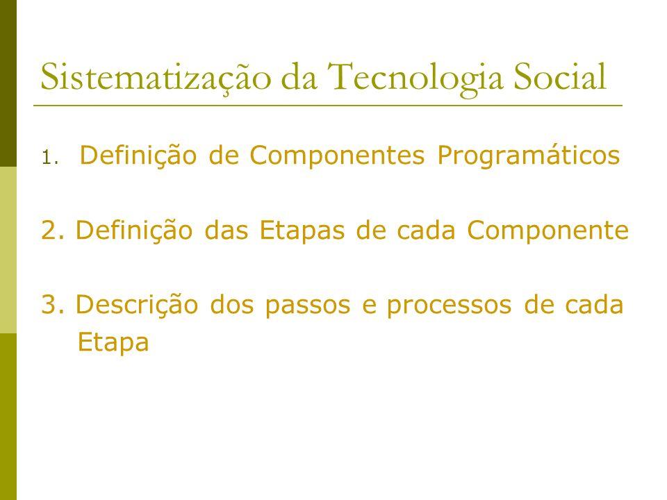 Sistematização da Tecnologia Social 1. Definição de Componentes Programáticos 2. Definição das Etapas de cada Componente 3. Descrição dos passos e pro