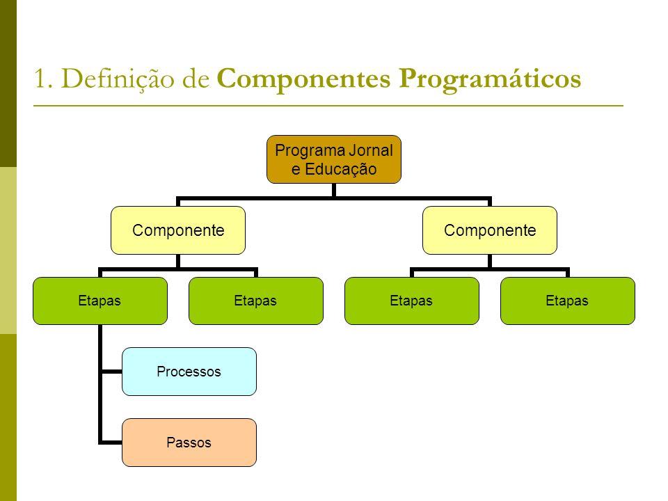 1. Definição de Componentes Programáticos Programa Jornal e Educação Componente Etapas Processos Passos Etapas Componente Etapas