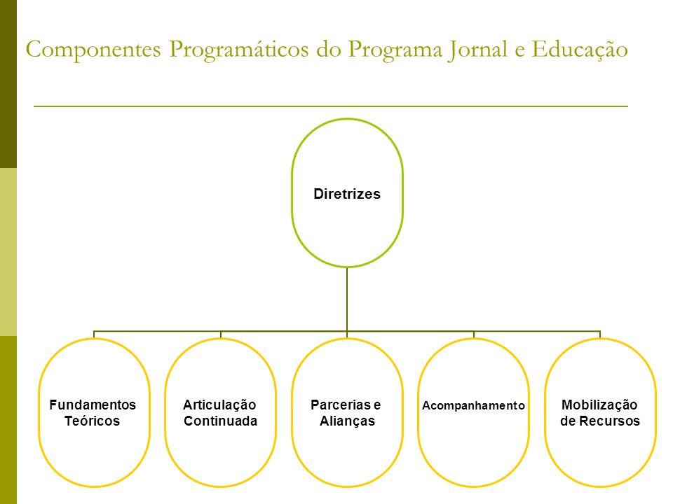 Componentes Programáticos do Programa Jornal e Educação Diretrizes Fundamentos Teóricos Articulação Continuada Parcerias e Alianças AcompanhamentoMobi
