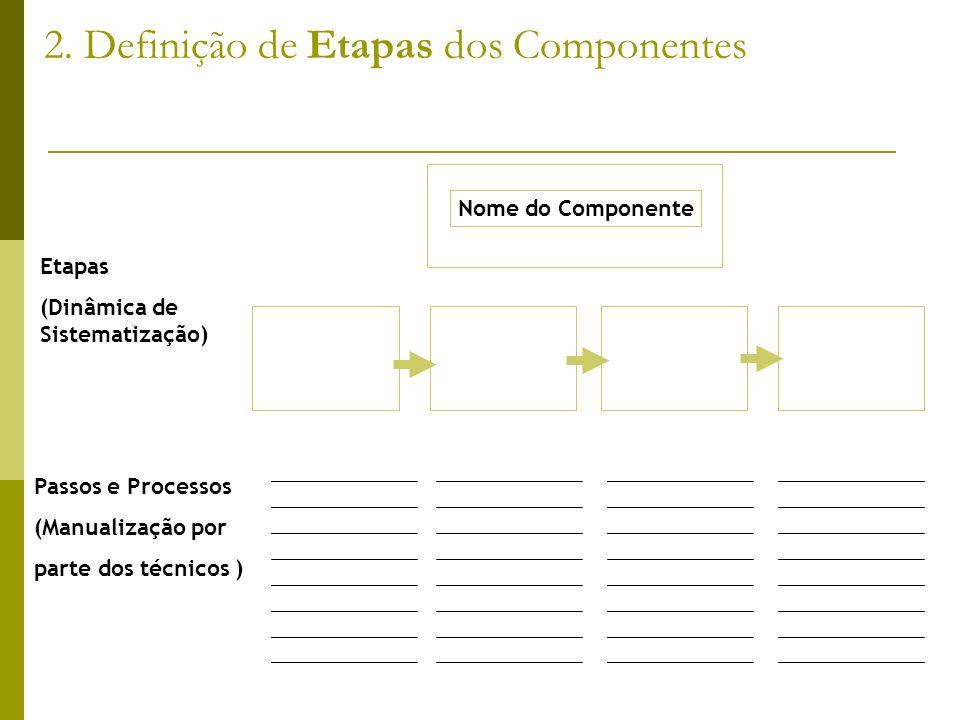2. Definição de Etapas dos Componentes Nome do Componente Etapas (Dinâmica de Sistematização) Passos e Processos (Manualização por parte dos técnicos