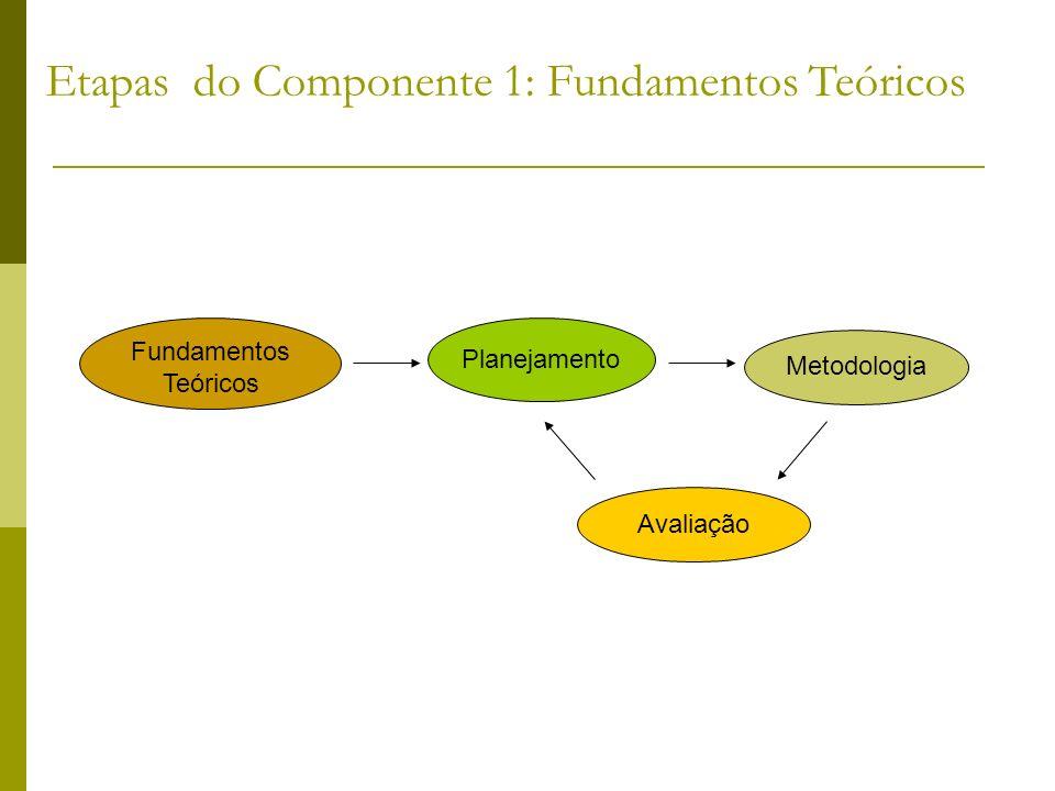 Fundamentos Teóricos Planejamento Metodologia Avaliação Etapas do Componente 1: Fundamentos Teóricos