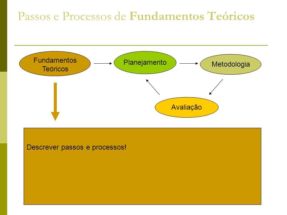 Passos e Processos de Fundamentos Teóricos Descrever passos e processos! Fundamentos Teóricos Planejamento Metodologia Avaliação