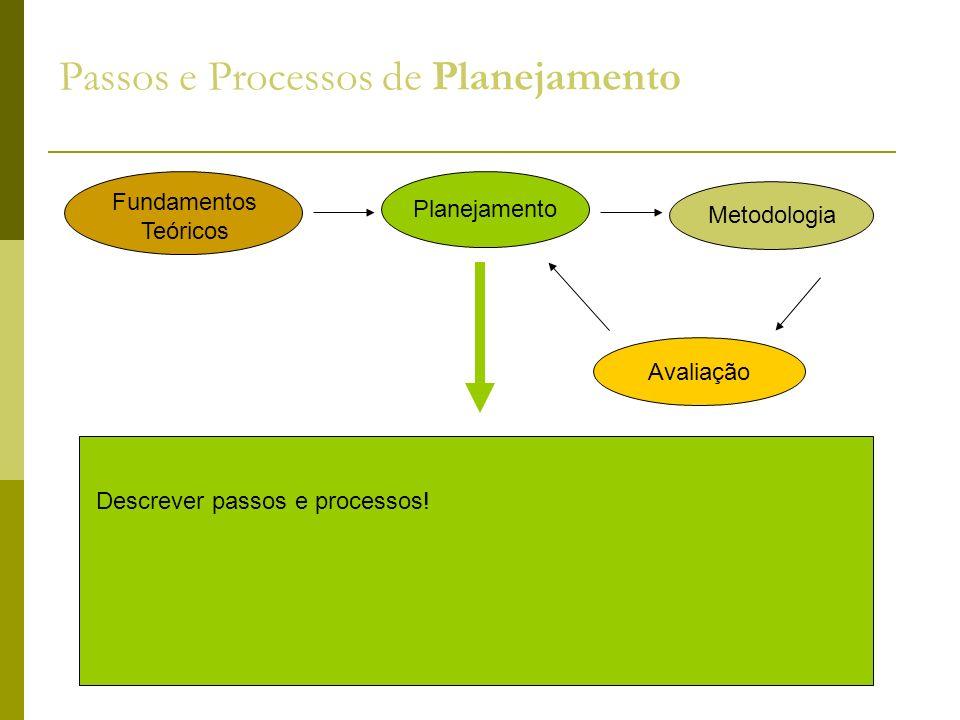 Passos e Processos de Planejamento Descrever passos e processos! Fundamentos Teóricos Planejamento Metodologia Avaliação