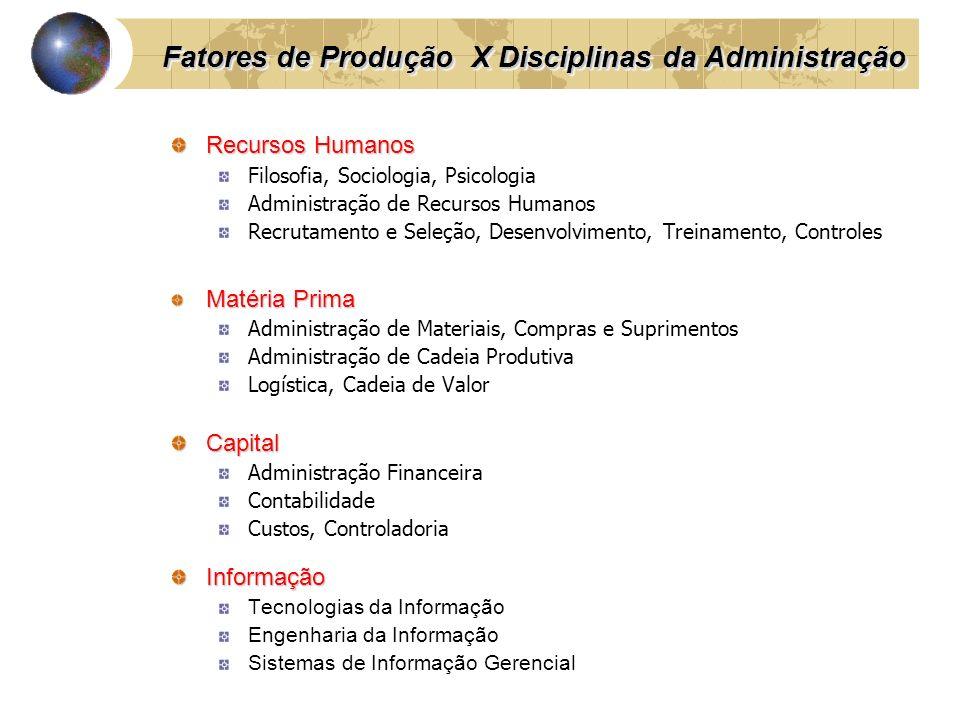 Recursos Humanos Filosofia, Sociologia, Psicologia Administração de Recursos Humanos Recrutamento e Seleção, Desenvolvimento, Treinamento, Controles M