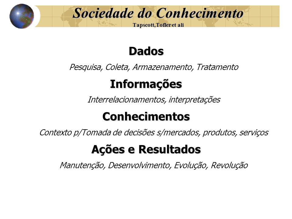 Dados Pesquisa, Coleta, Armazenamento, TratamentoInformações Interrelacionamentos, interpretaçõesConhecimentos Contexto p/Tomada de decisões s/mercado