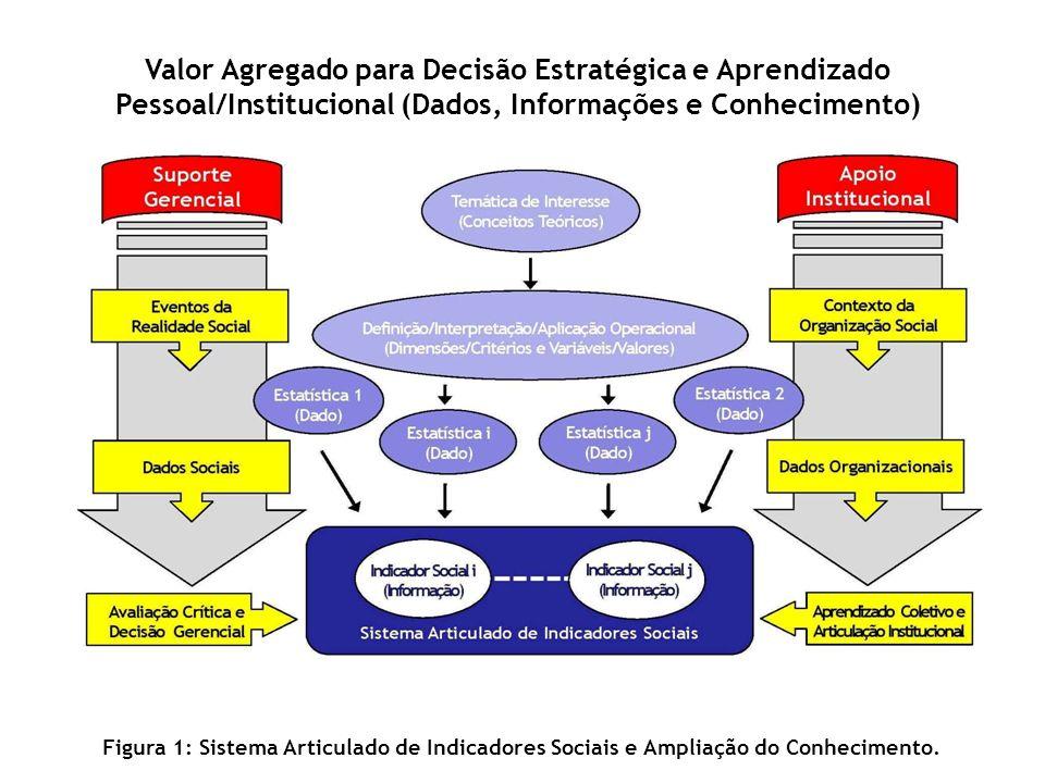 Valor Agregado para Decisão Estratégica e Aprendizado Pessoal/Institucional (Dados, Informações e Conhecimento) Figura 1: Sistema Articulado de Indica