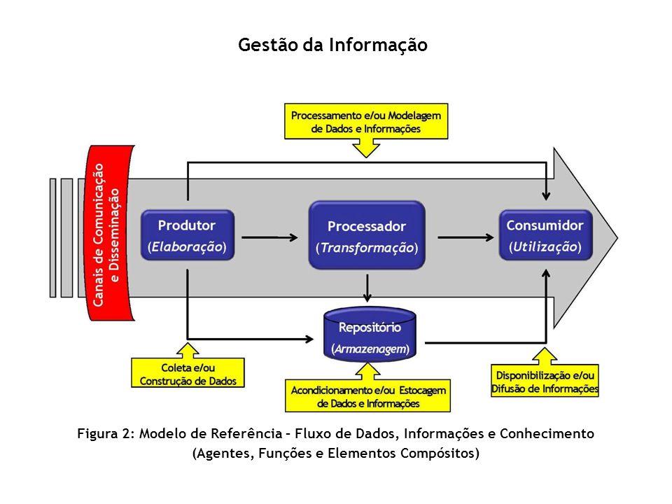 Gestão da Informação Figura 2: Modelo de Referência – Fluxo de Dados, Informações e Conhecimento (Agentes, Funções e Elementos Compósitos)