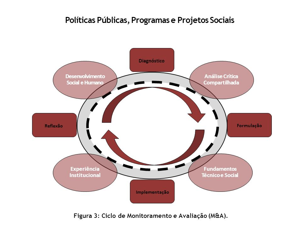 Políticas Públicas, Programas e Projetos Sociais Desenvolvimento Social e Humano Diagnóstico Implementação Reflexão Formulação Análise Crítica Compart