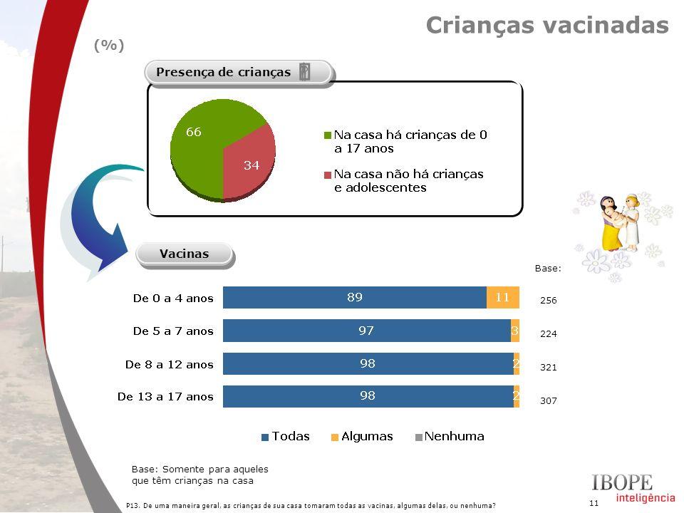 11 Crianças vacinadas (%) P13. De uma maneira geral, as crianças de sua casa tomaram todas as vacinas, algumas delas, ou nenhuma? Base: Somente para a