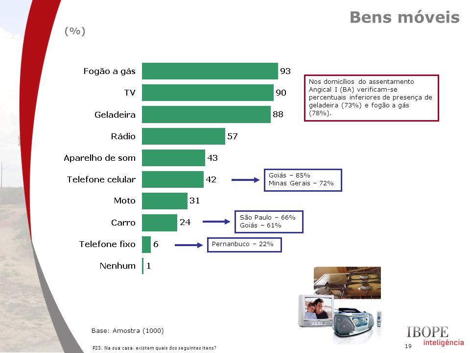 19 Bens móveis P23. Na sua casa, existem quais dos seguintes itens? Base: Amostra (1000) (%) Goiás – 85% Minas Gerais – 72% Pernanbuco – 22% São Paulo