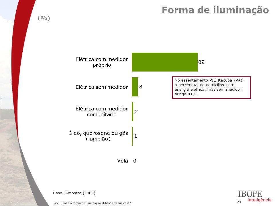 23 Forma de iluminação P27. Qual é a forma de iluminação utilizada na sua casa? Base: Amostra (1000) (%) No assentamento PIC Itaituba (PA), o percentu
