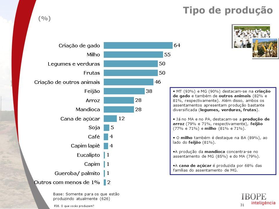 31 P38. O que vocês produzem? Tipo de produção (%) Base: Somente para os que estão produzindo atualmente (626) MT (93%) e MG (90%) destacam-se na cria