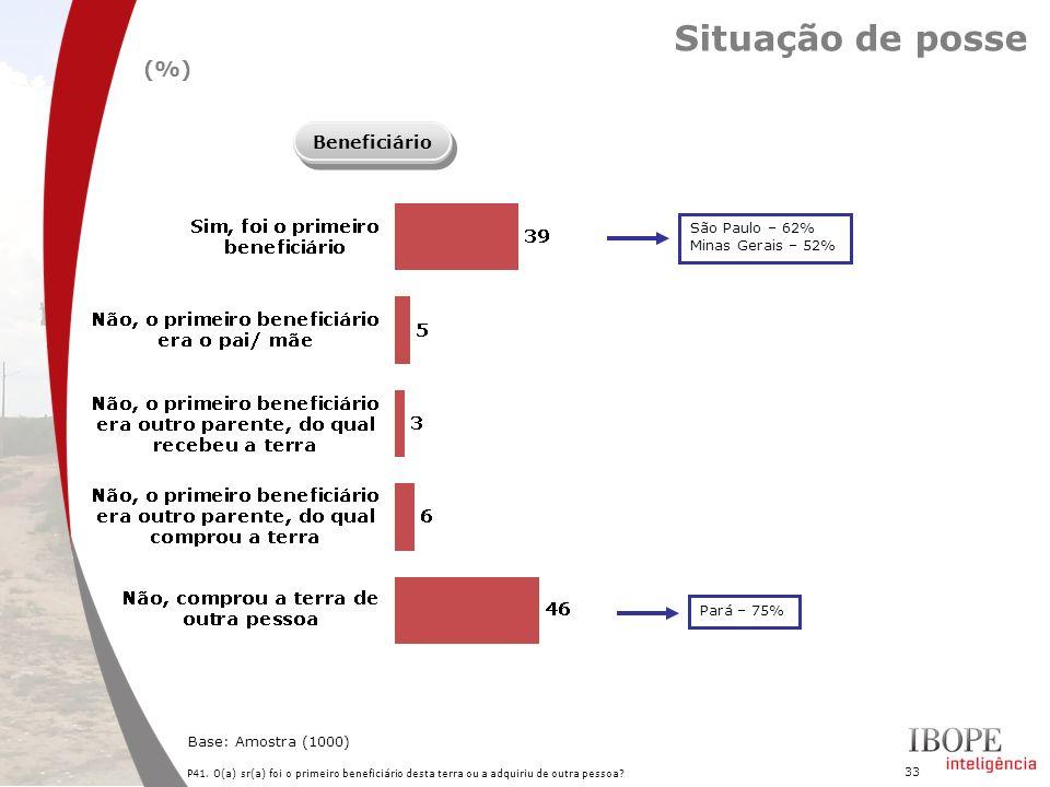 33 P41. O(a) sr(a) foi o primeiro beneficiário desta terra ou a adquiriu de outra pessoa? Base: Amostra (1000) Situação de posse Beneficiário (%) São