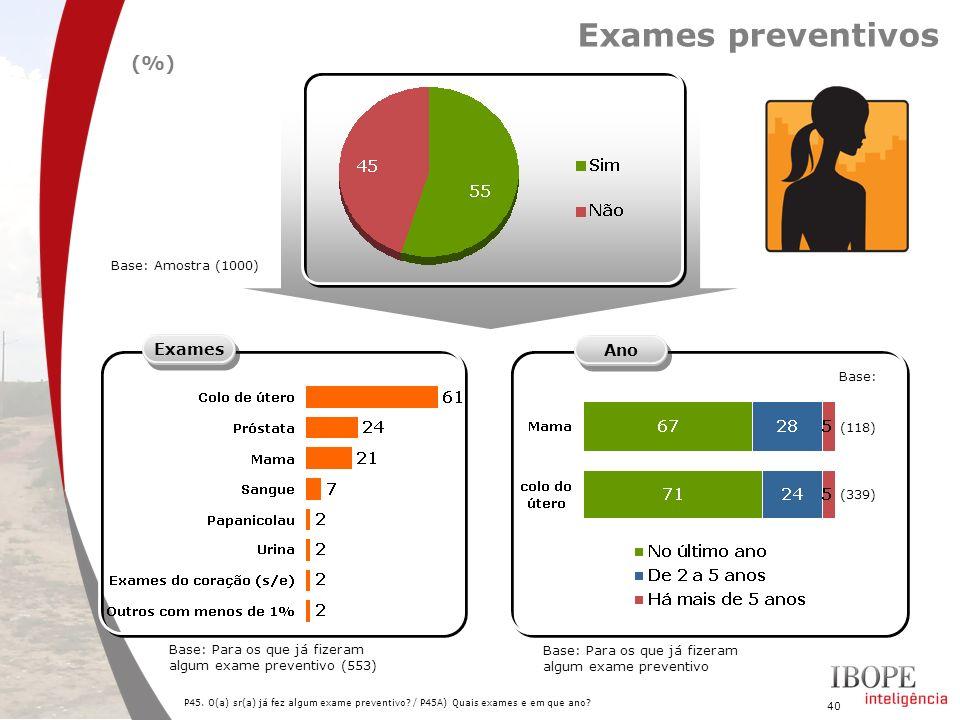 40 P45. O(a) sr(a) já fez algum exame preventivo? / P45A) Quais exames e em que ano? Exames preventivos Exames Base: Para os que já fizeram algum exam