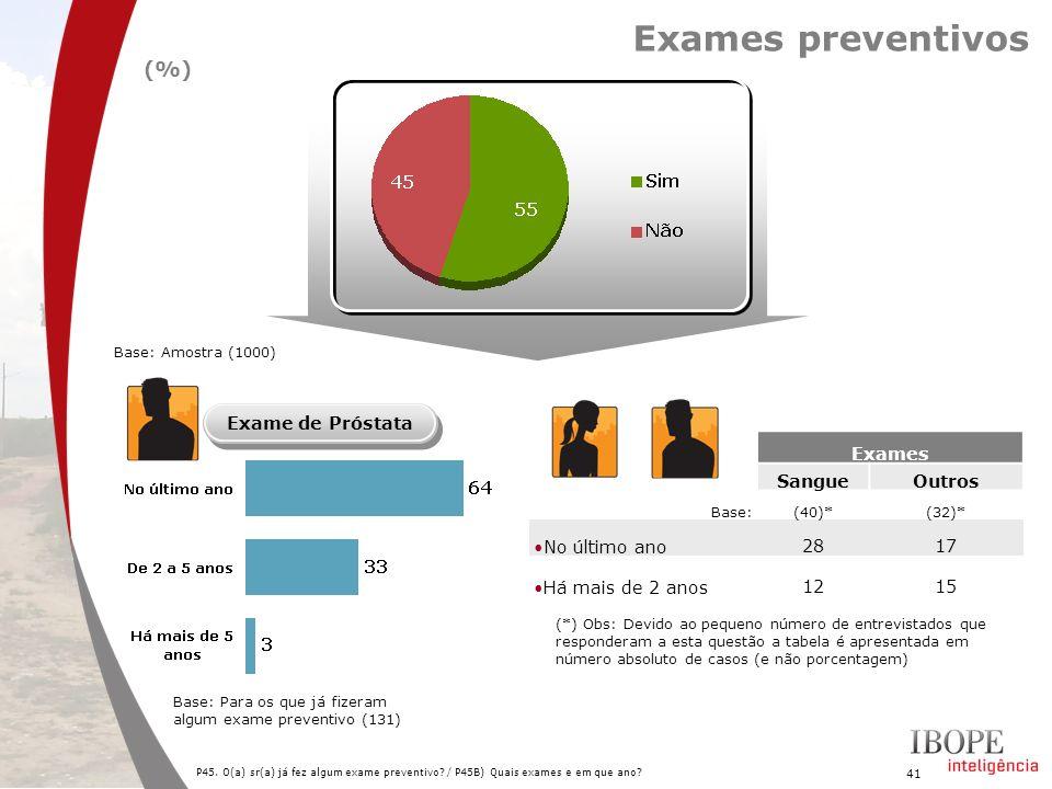 41 P45. O(a) sr(a) já fez algum exame preventivo? / P45B) Quais exames e em que ano? Base: Para os que já fizeram algum exame preventivo (131) Exames