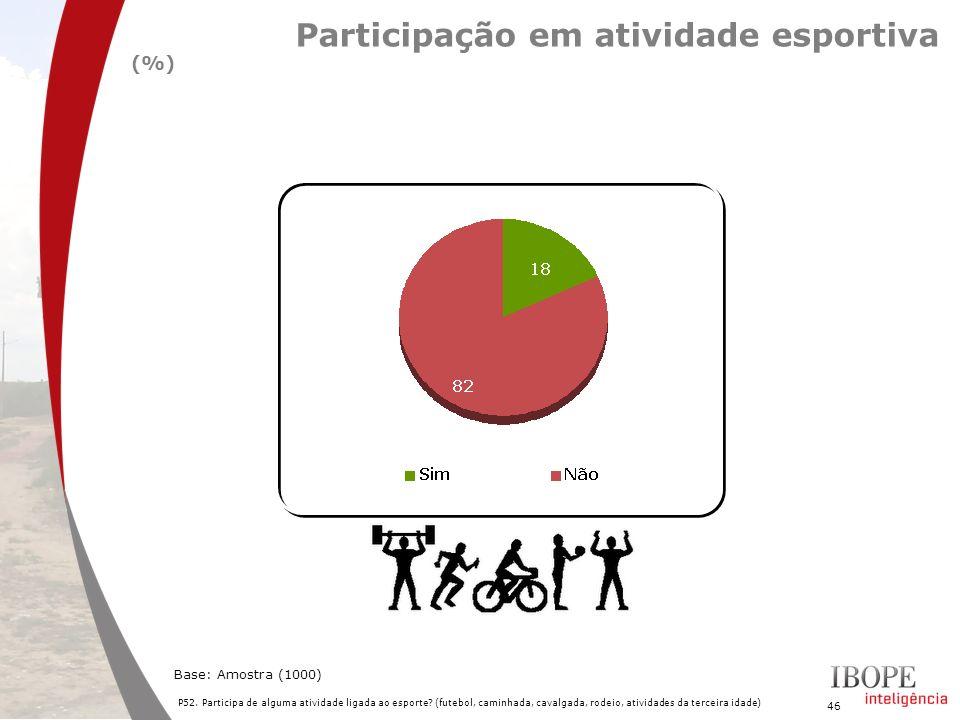 46 P52. Participa de alguma atividade ligada ao esporte? (futebol, caminhada, cavalgada, rodeio, atividades da terceira idade) Base: Amostra (1000) Pa
