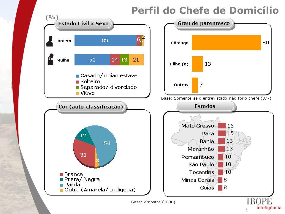 37 Base: Amostra (1000) Renda (%) Renda Nacional (ago/ 2009)Renda Assentamentos P43.