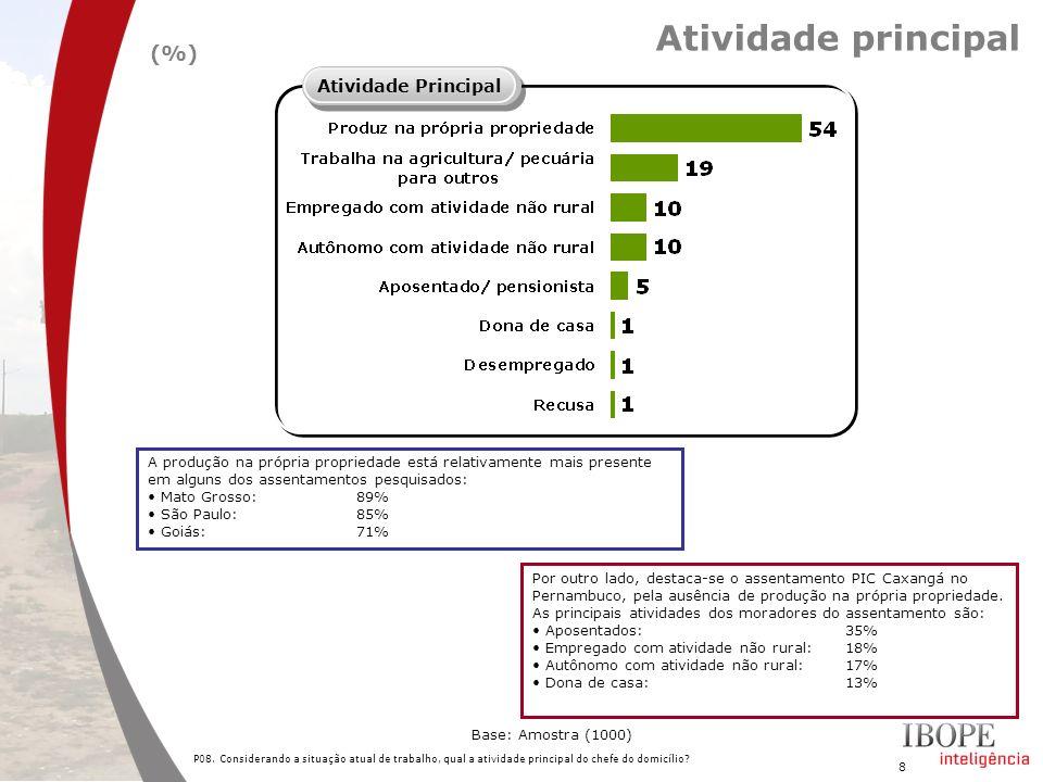 9 Proporção de crianças P11.O(a) sr(a) tem filhos/ crianças de 0 a 17 anos que moram em sua casa.