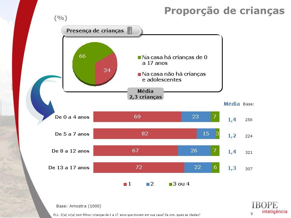 9 Proporção de crianças P11. O(a) sr(a) tem filhos/ crianças de 0 a 17 anos que moram em sua casa? Se sim, quais as idades? Presença de crianças Base: