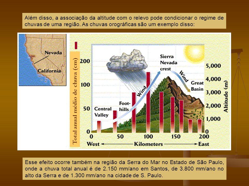 Além disso, a associação da altitude com o relevo pode condicionar o regime de chuvas de uma região. As chuvas orográficas são um exemplo disso: Total