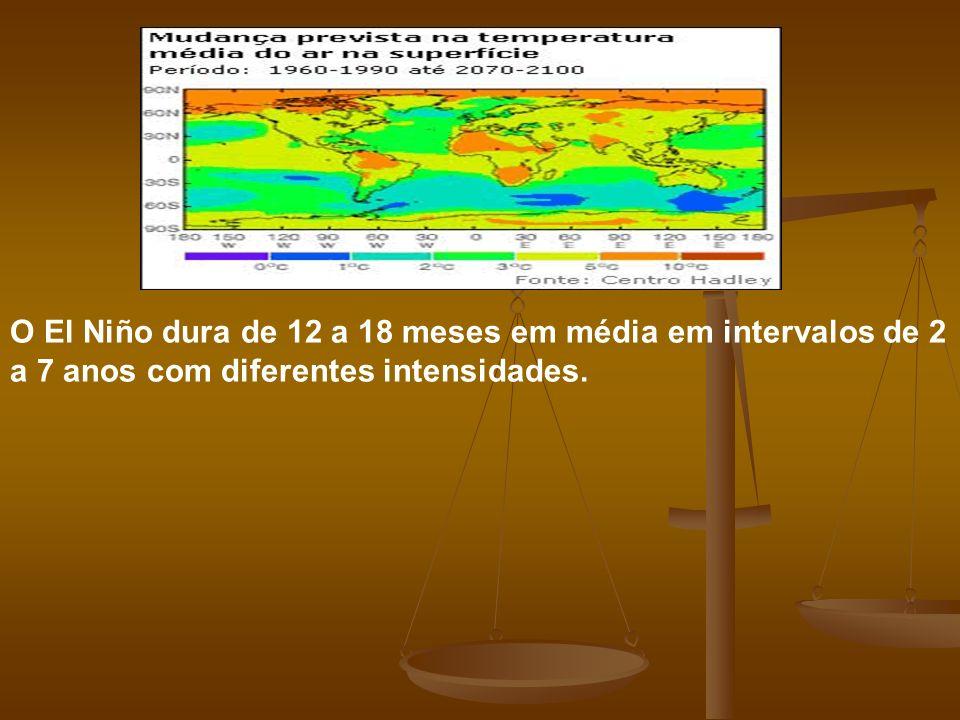 O El Niño dura de 12 a 18 meses em média em intervalos de 2 a 7 anos com diferentes intensidades.