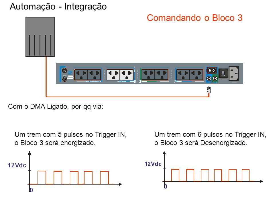 Com o DMA Ligado, por qq via: Automação - Integração Comandando o Bloco 3 Um trem com 6 pulsos no Trigger IN, o Bloco 3 será Desenergizado. Um trem co