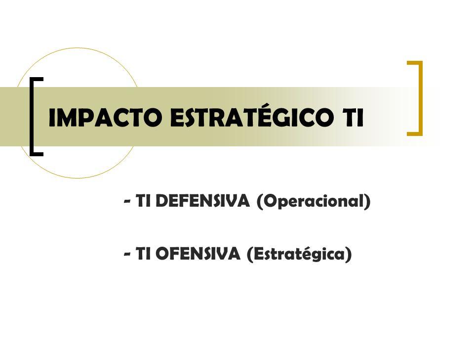 IMPACTO ESTRATÉGICO TI - TI DEFENSIVA (Operacional) - TI OFENSIVA (Estratégica)