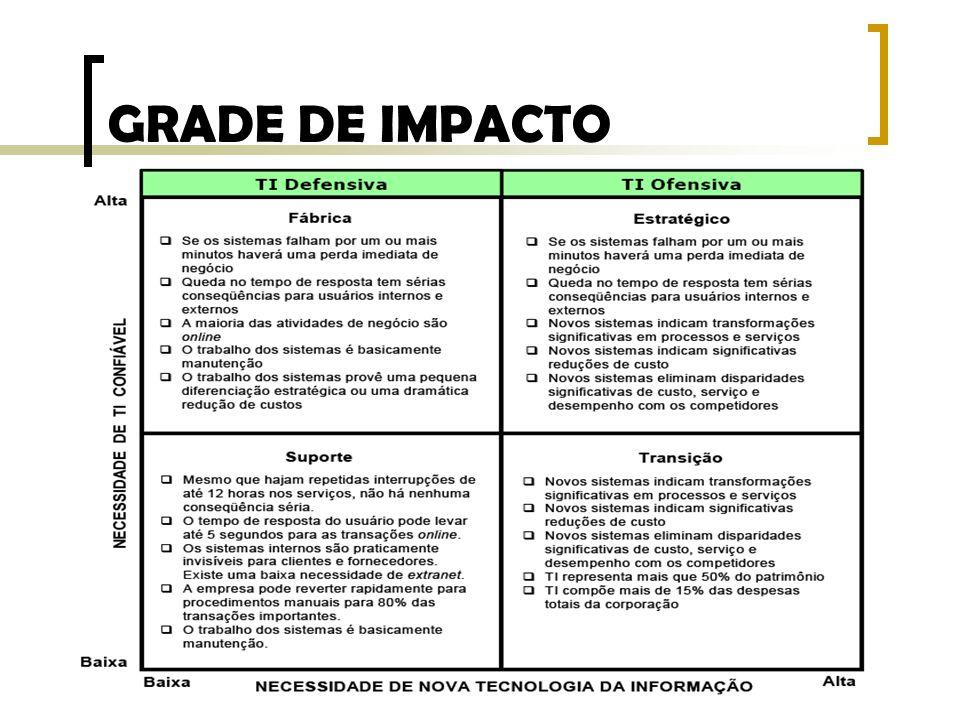 GRADE DE IMPACTO
