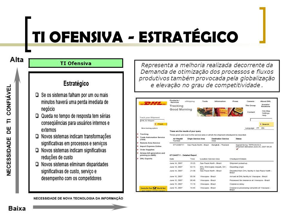 TI OFENSIVA - ESTRATÉGICO Representa a melhoria realizada decorrente da Demanda de otimização dos processos e fluxos produtivos também provocada pela
