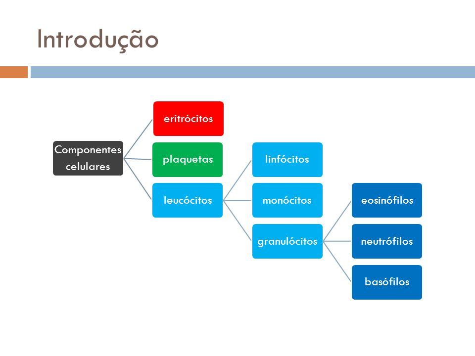 Introdução Componentes celulares eritrócitosplaquetasleucócitoslinfócitosmonócitosgranulócitoseosinófilosneutrófilosbasófilos