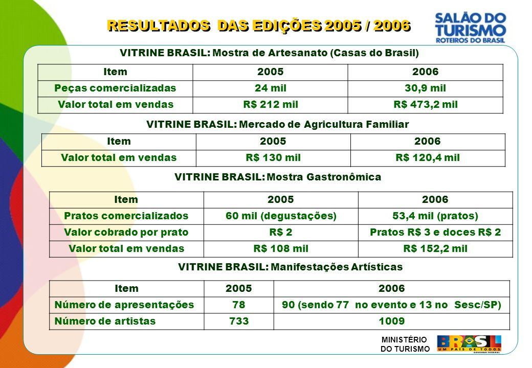 MINISTÉRIO DO TURISMO Item20052006 Peças comercializadas24 mil30,9 mil Valor total em vendasR$ 212 milR$ 473,2 mil VITRINE BRASIL: Mercado de Agricult