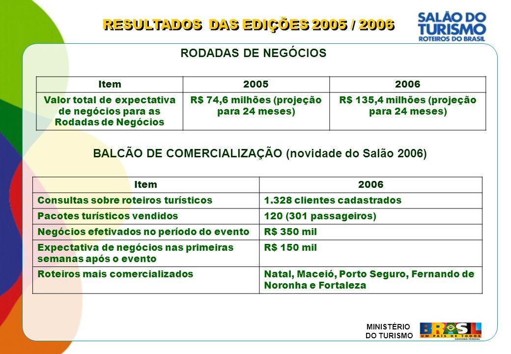 MINISTÉRIO DO TURISMO Item20052006 Valor total de expectativa de negócios para as Rodadas de Negócios R$ 74,6 milhões (projeção para 24 meses) R$ 135,