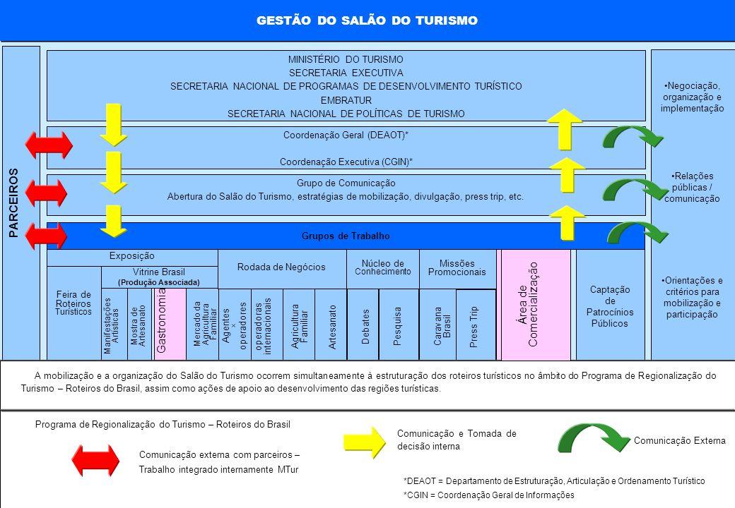 MINISTÉRIO DO TURISMO Mercado da Agricultura Familiar GESTÃO DO SALÃO DO TURISMO PARCEIROS Negociação, organização e implementação Relações públicas /