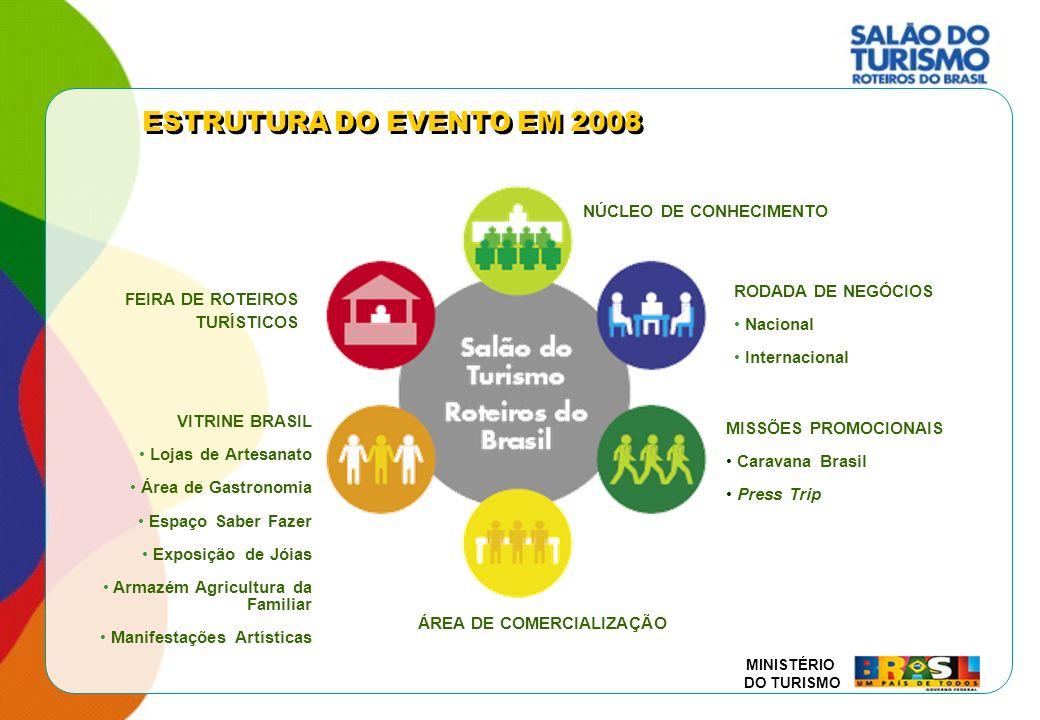 MINISTÉRIO DO TURISMO O QUE MUDA PARA O SALÃO DO TURISMO 2008 Edição de 2006Edição de 2008 BALCÃO DE COMERCIALIZAÇÃOÁREA DE COMERCIALIZAÇÃO Espaço de 1.026m² Ocupado por agências de viagens e operadoras turísticas para venda de roteiros para o público visitante, a preços e condições especiais Espaço de no mínimo 3.000 mil m² Área sob responsabilidade da Organizadora de Eventos Licitada Comercialização de produtos e serviços prestados pelos associados das entidades do Conselho Nacional de Turismo, além de outros que sejam de interesse dos Roteiros Turísticos (Conceito estabelecido pelo MTur) MOSTRA GASTRONÔMICAÁREA DE GASTRONOMIA Espaço de 1.894 m² Espaço de no mínimo 3.000 mil m² Área sob responsabilidade da Organizadora de Eventos Licitada