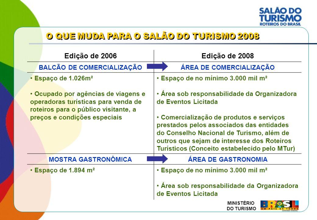 MINISTÉRIO DO TURISMO Item20052006 Área do evento29.232 m²35.844 m² Público108,6 mil109,4 mil Movimentação na cidade de São Paulo por ocasião do Salão do Turismo R$ 20,7 milhõesR$ 25,9 milhões (parcial) FEIRA DE ROTEIROS TURÍSTICOS Item20052006 Roteiros451396 (87 com foco no padrão de qualidade internacional, 474 municípios) Regiões134149 Municípios9591.027 GERAL RESULTADOS DAS EDIÇÕES 2005 / 2006